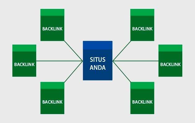 12 Ciri dan Kriteria Backlink Berkualitas Untuk SEO Web