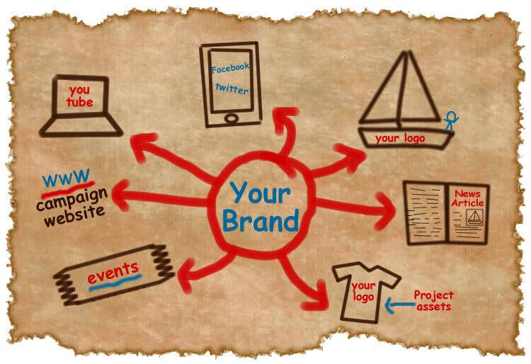 Cara Membangun Brand Awareness Untuk Bisnis Anda