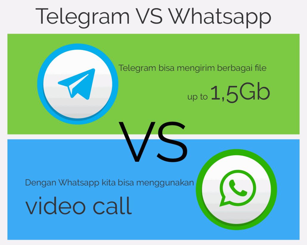 Kelebihan dan Kekurangan Telegram dibandingkan WA