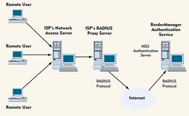 Pengertian ISP Adalah Jenis, Fungsi, dan Contoh