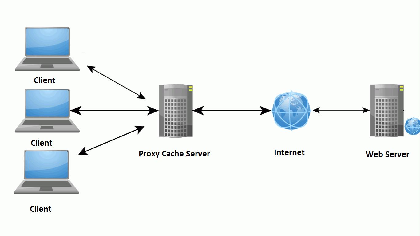 Apa Itu Proxy Jenis, Manfaat, Cara Kerja dan Contohnya