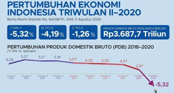 Meningkatkan Laju Pertumbuhan Ekonomi